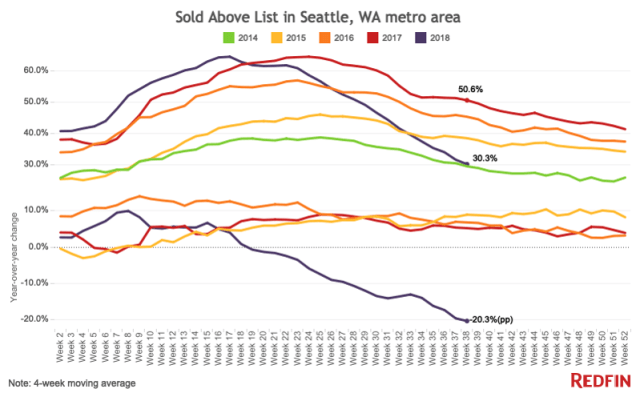 Homes Sold Above List Price in Seattle