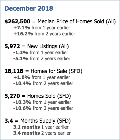 Phoenix Real Estate Market