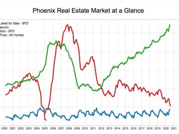 Phoenix Housing Market Graph