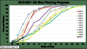 2010-2021 AR Rice Planting Progress
