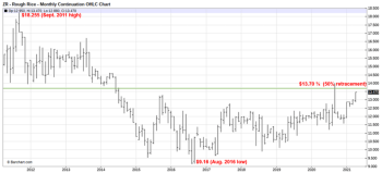 CBOT Sept Rough Rice Monthly