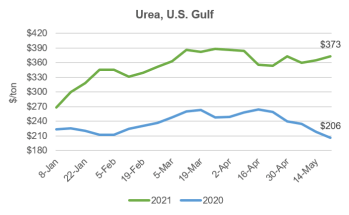 Urea US Gulf