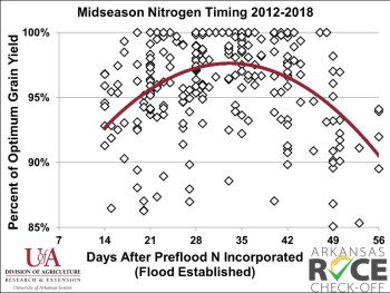 Midseason N timing days after PFN