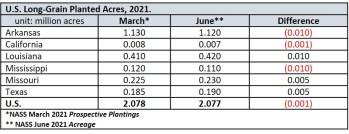 US Rice long grain planted March vs June