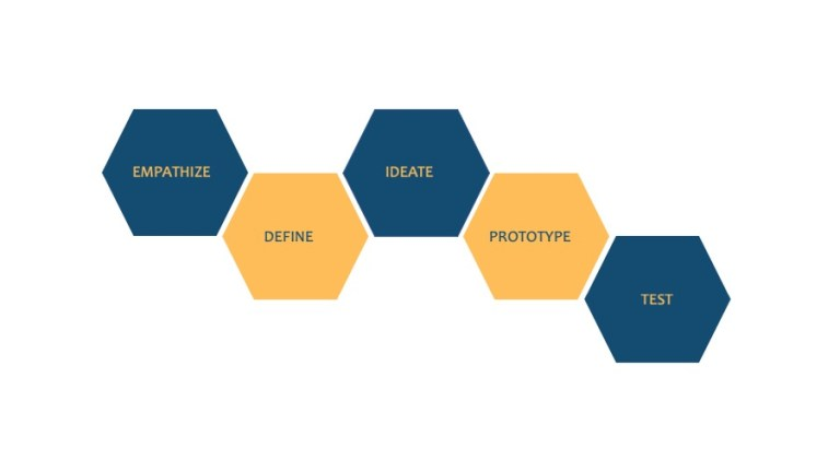 Design Thinking, Arkaro Business Transformation Specialists, Europe
