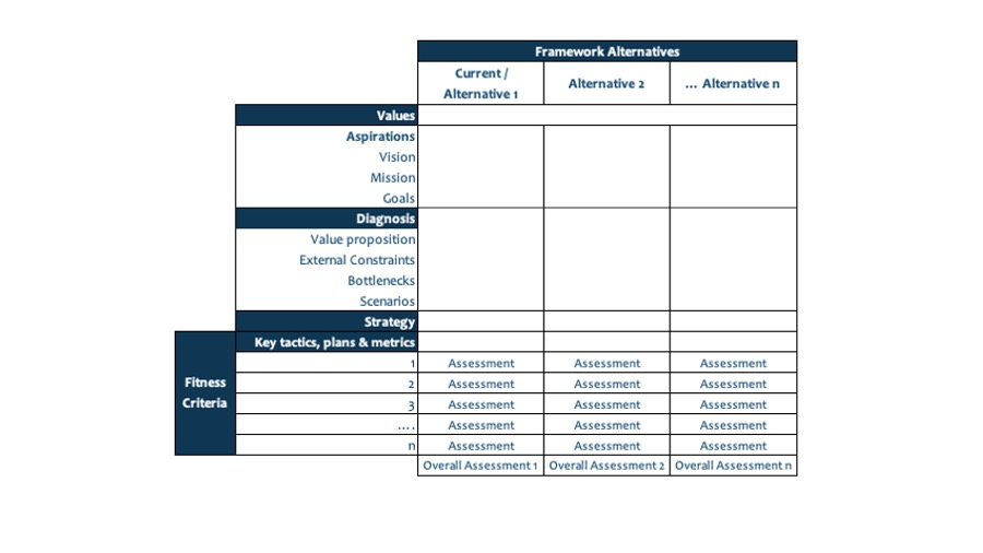 The Strategy Alternative Matrix (SAM) template in the Emergent Approach to Strategy