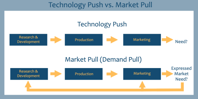 Technology push vs. Market Pull