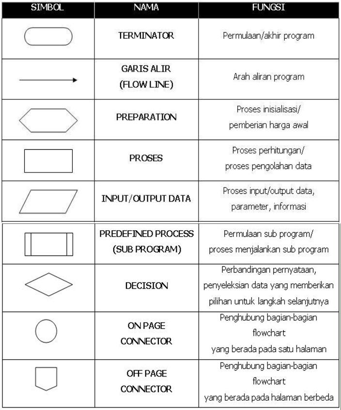 Arti Simbol Flowchart : simbol, flowchart, Pengertian,, Contoh, Simbol, Flowchart, ArKa:::Teknik, Komputer, Jaringan
