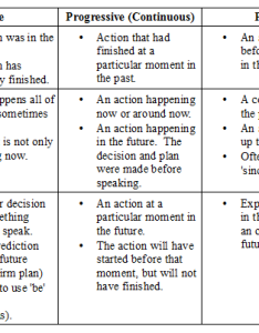 Verb tense lesson narrate past live in the present and foresee future introduction also rh arkheverbtense weebly