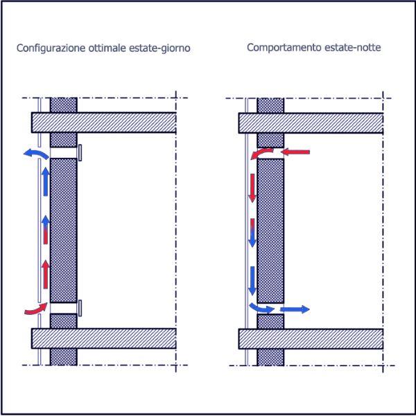 Termoregolazione passiva funzionamento del muro solare for Progettazione passiva della cabina solare