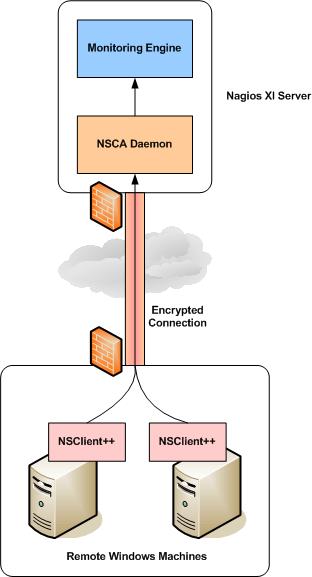 NSClient-Passive-Agent - Tech tutorials