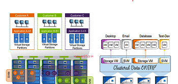 clustered data ontap