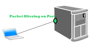 Image titled Open Ports in Linux Server Firewall Step 1