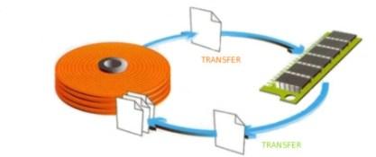 swap space arkit swap file system