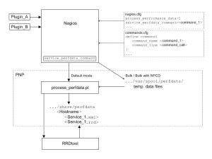 pnp4nagios data flow