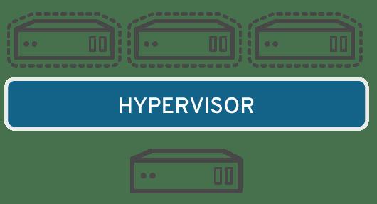 Server Virtualization Layout