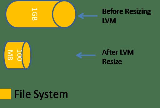 Reduce LVM Partition Size Linux