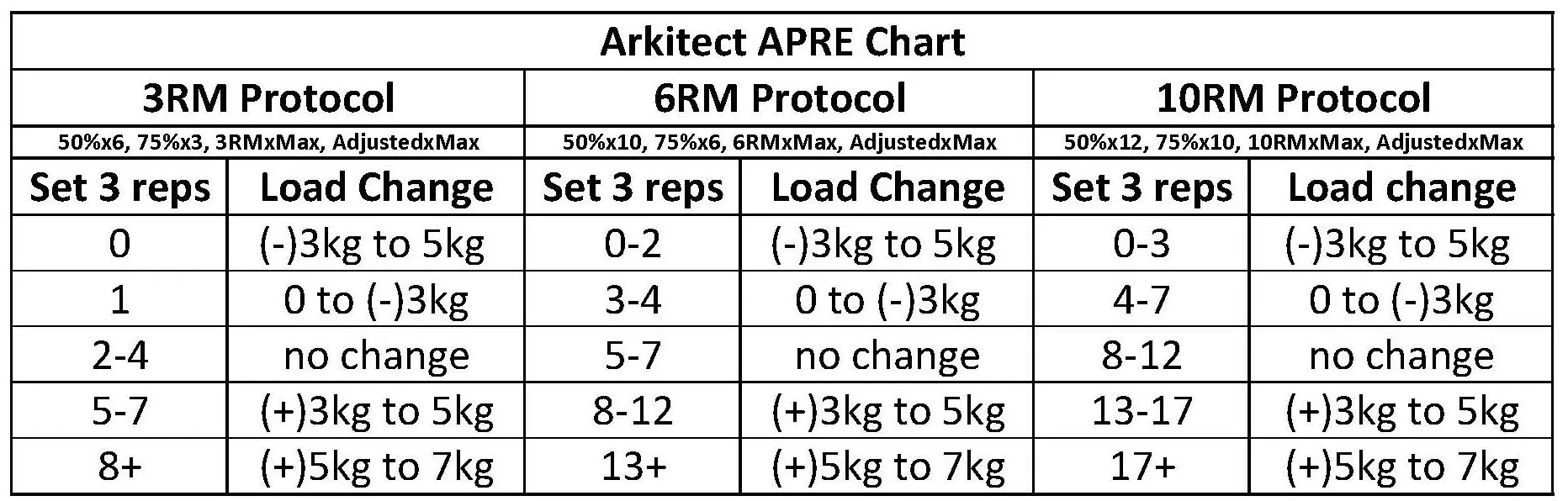 How To Use Apre Training Arkitect Fitness