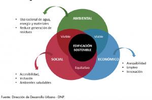 Relación entre Ambiental Económico y Social en la sostenibilidad