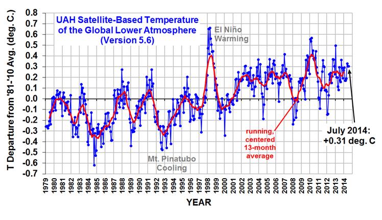 Mal eine Frage: Wo ist diesen Sommer eigentlich der Klimawandel geblieben?