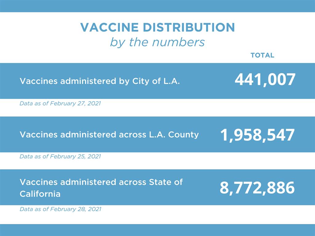 Los Angeles Vaccine Distribution