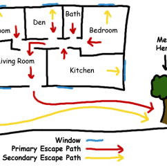Tornado Diagram Example Muscular System Without Labels Escape Plans - Fire Department