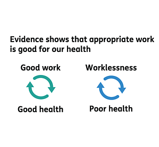 Sport and Exercise Medicine and its Relevance to Work
