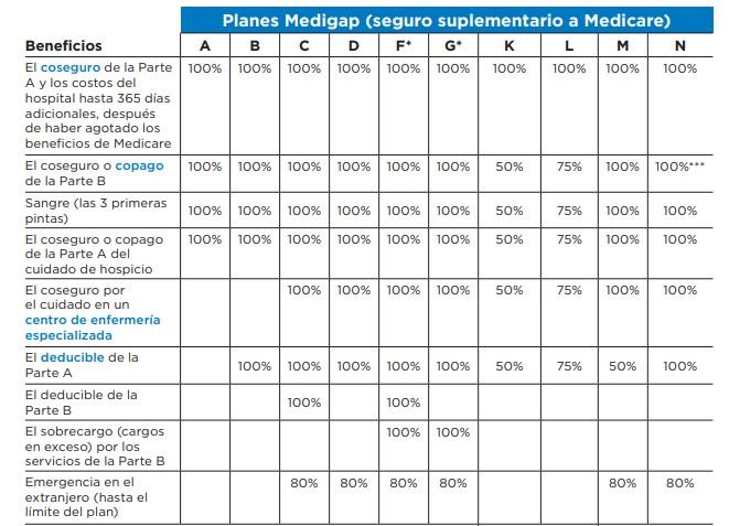 Que cubre cada plan Medigap