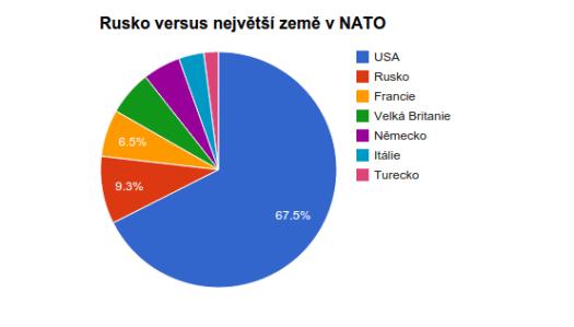 Zbrojní výdaje Ruska a zemí NATO