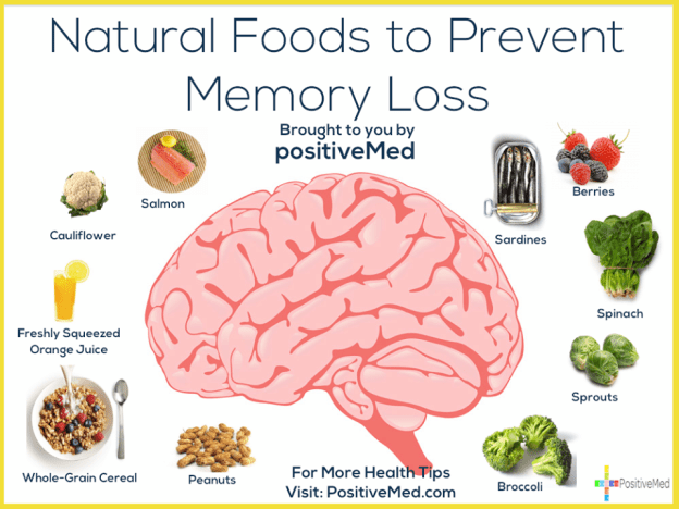 Natural Foods to Prevent Memory Loss. Source: PositiveMed