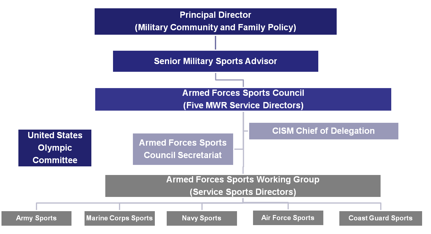 Armed Forces Sports Organization