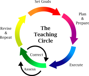 Read more about the article The Teaching Circle