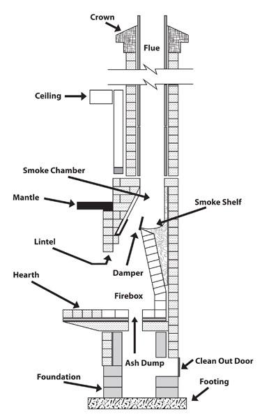 Fireplace Insert Blowers. FIREPLACE BLOWER: January 2014