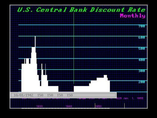 CBDisCntRate-USA-M 1925-1955