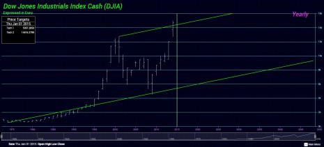 Dow-Euro