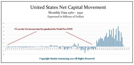 USA Net Cap 1960-1990 Annotated