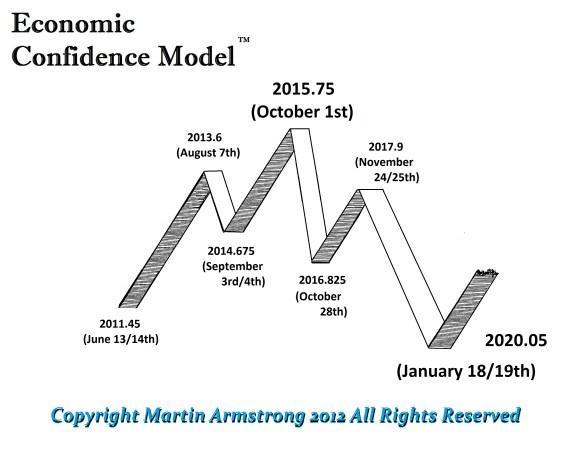 ECM-Wave-2011-2020