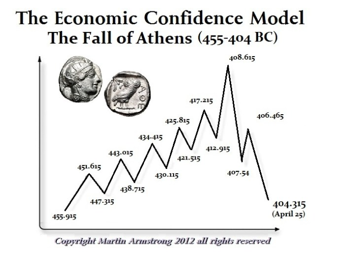 ECM Athen 455-404BC