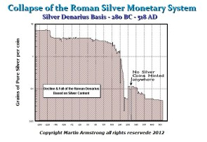 Decline Roman Monetary System Martin ArmstrongEconomics