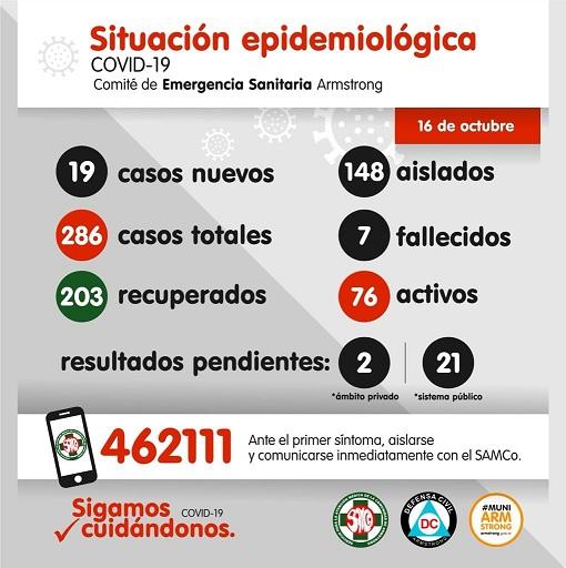 Situación Epidemiológica de Armstrong. Viernes 16 de Octubre.