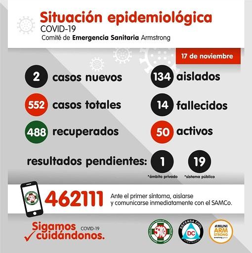 Situación Epidemiológica de Armstrong. Día 17 de noviembre.