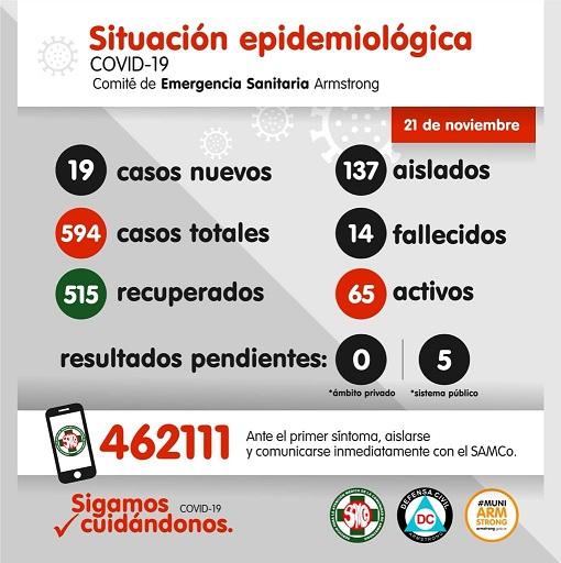 Situación Epidemiológica de Armstrong. día 21 de noviembre.