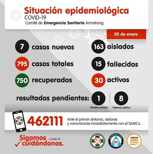Situación Epidemiológica de Armstrong. Día 20 de enero.