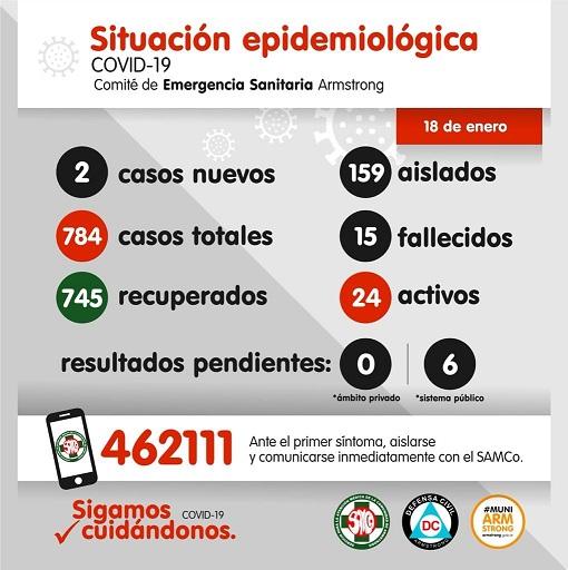 Situación Epidemiológica de Armstrong. Día 18 de enero.