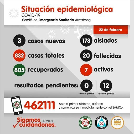 Situación Epidemiológica de Armstrong. Día 22 de febrero.