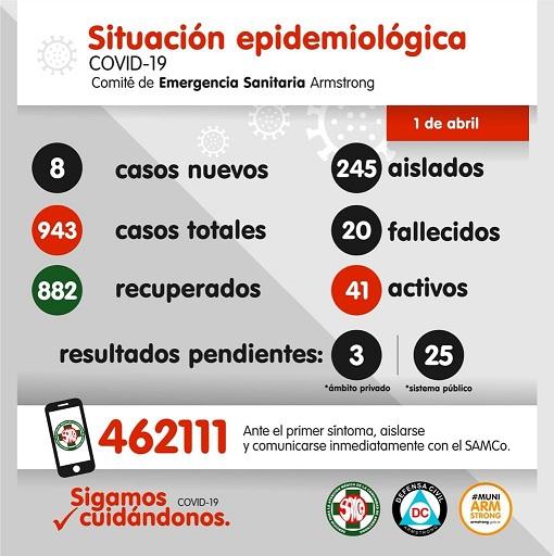 Situación Epidemiológica de Armstrong. Día 1 de abril.