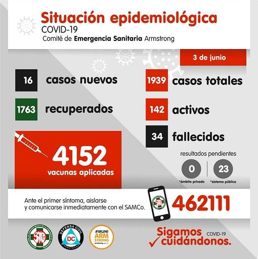 Situación Epidemiológica de Armstrong. Día 3 de Junio.