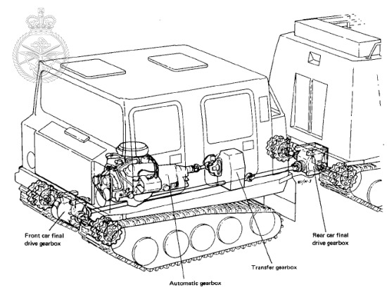 Engines of the Hagglunds BV206