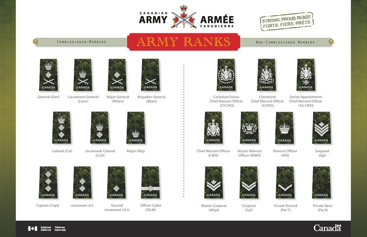 Air Force Rank Chart Printable | mwb-online co