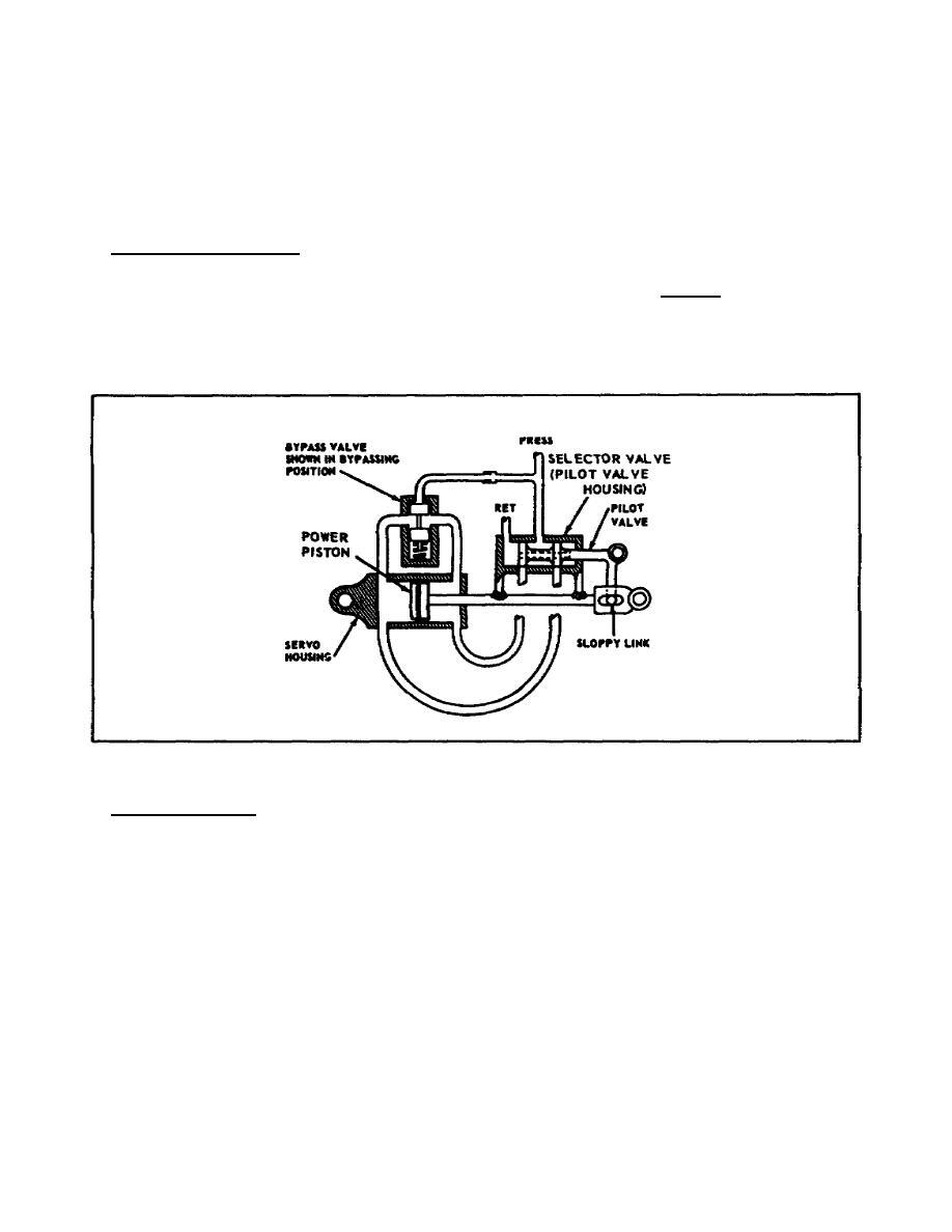 Hydraulic Servo